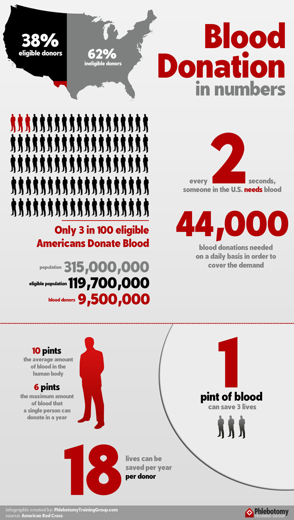 Blood Donation in the United States Infographic