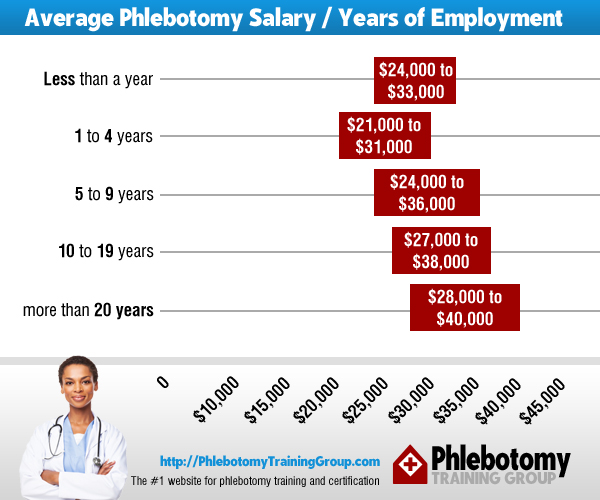 Average Phlebotomy Salary and Years of Employment